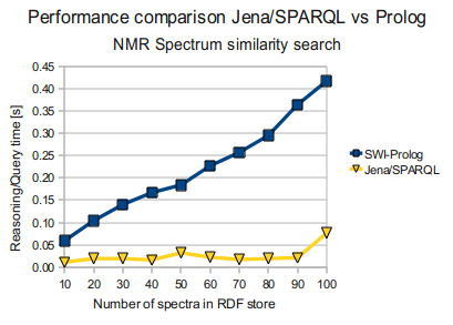 Jena/SPARQL vs Prolog (NMR Spectrum similarity search)