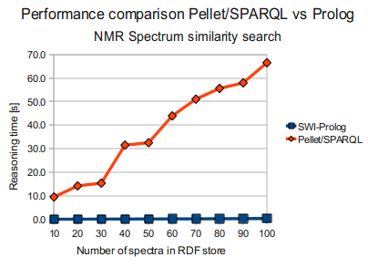 Pellet/SPARQL vs Prolog (NMR Spectrum similarity search)