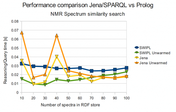SWI-Prolog vs Jena (NMR Spectrum Similarity Search)