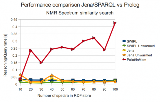 SWI-Prolog vs Jena vs Pellet (NMR Spectrum Similarity Search)